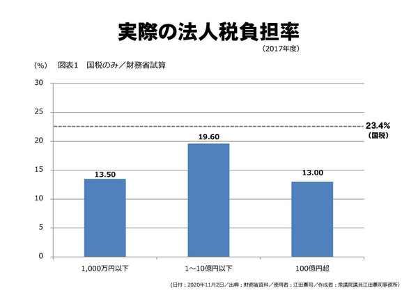 実際の法人税負担率.jpg