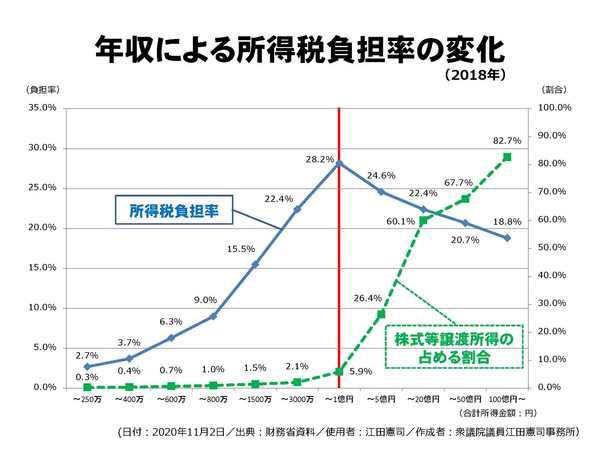年収による所得税負担率の変化.jpg